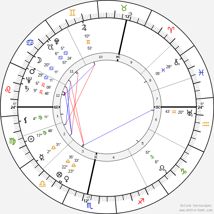 Jessica Mitford - Birth horoscope chart
