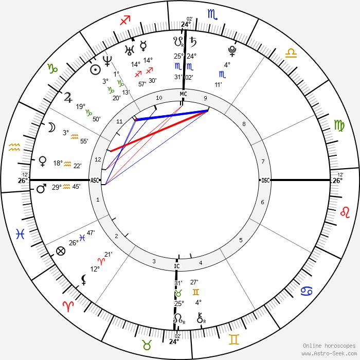 Jessica Origliasso - Birth horoscope chart