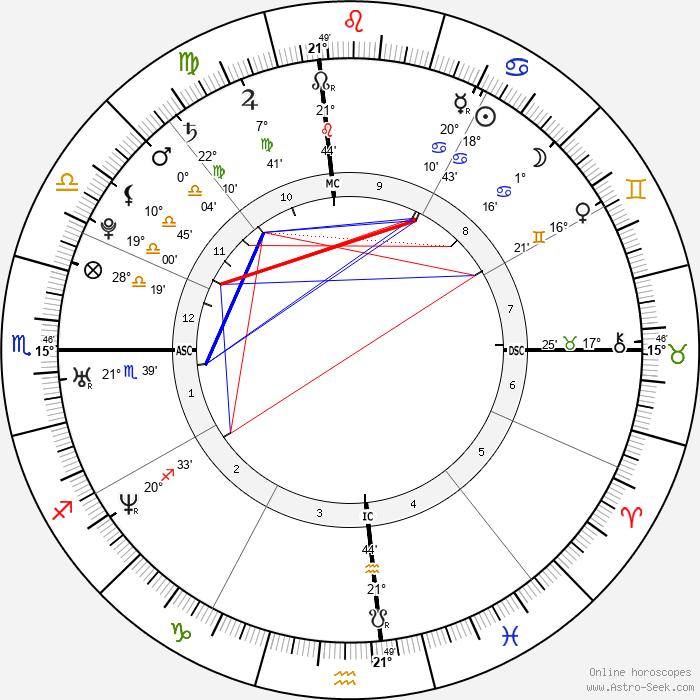 Jessica Simpson - Birth horoscope chart
