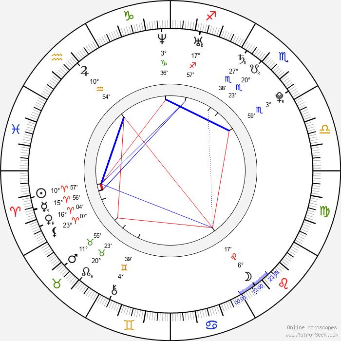 Jessica Szohr - Birth horoscope chart