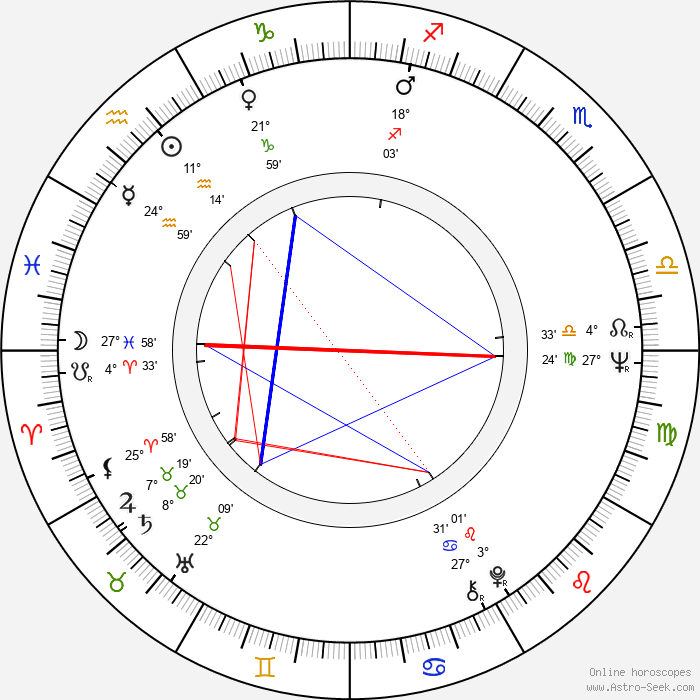 Jessica Walter - Birth horoscope chart