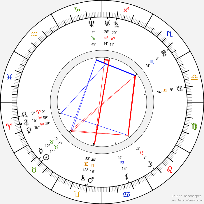 Jessie Cave - Birth horoscope chart