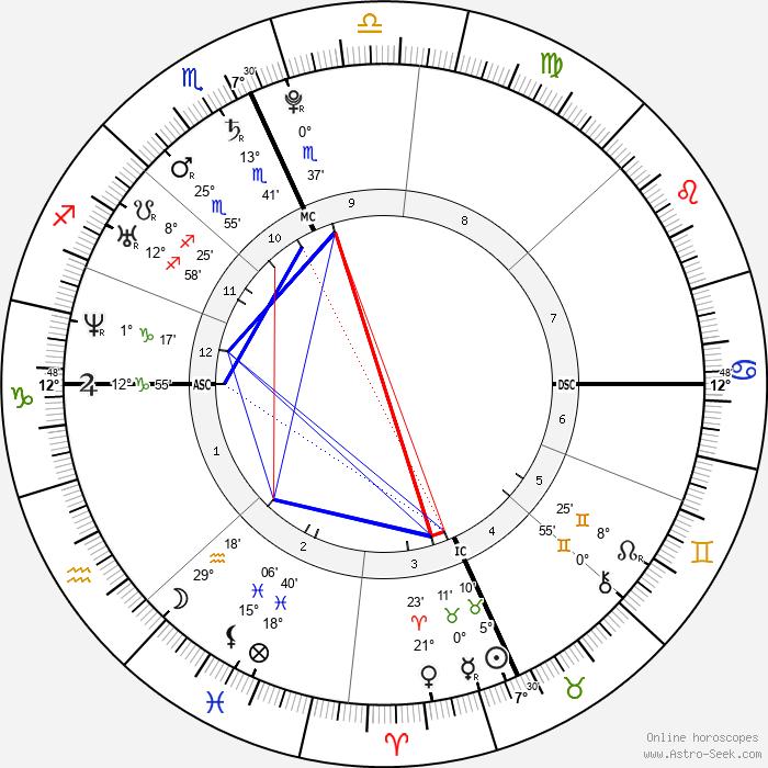 Jessie Cole Hooker - Birth horoscope chart