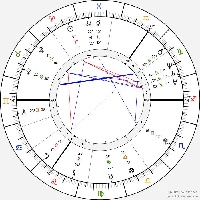 Jessie J - Birth horoscope chart