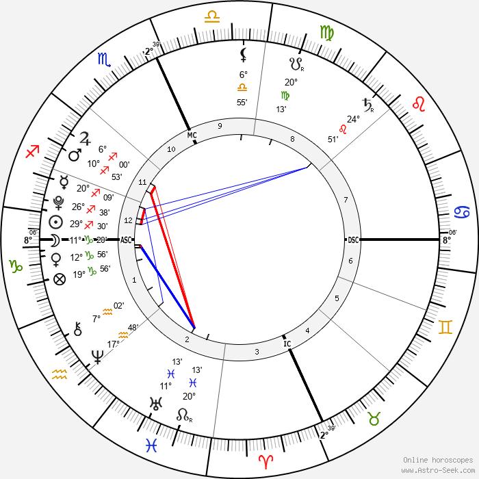 Jessie James Combs - Birth horoscope chart