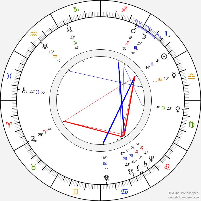 Jessie Kesson - Birth horoscope chart