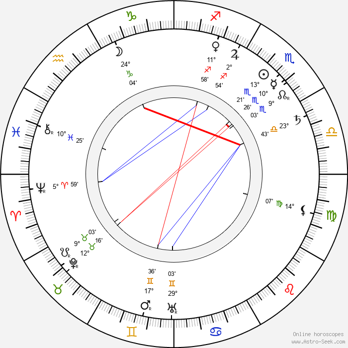Jessie Ralph - Birth horoscope chart