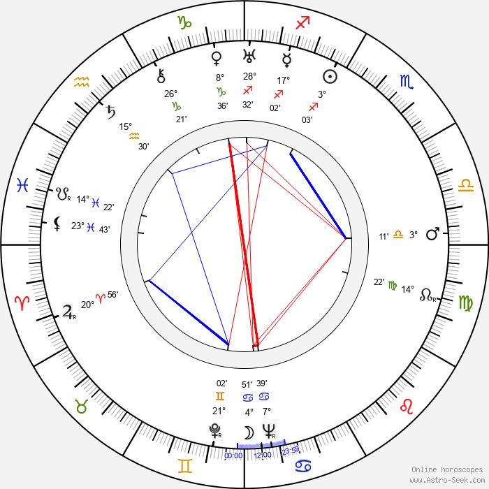 Jessie Royce Landis - Birth horoscope chart