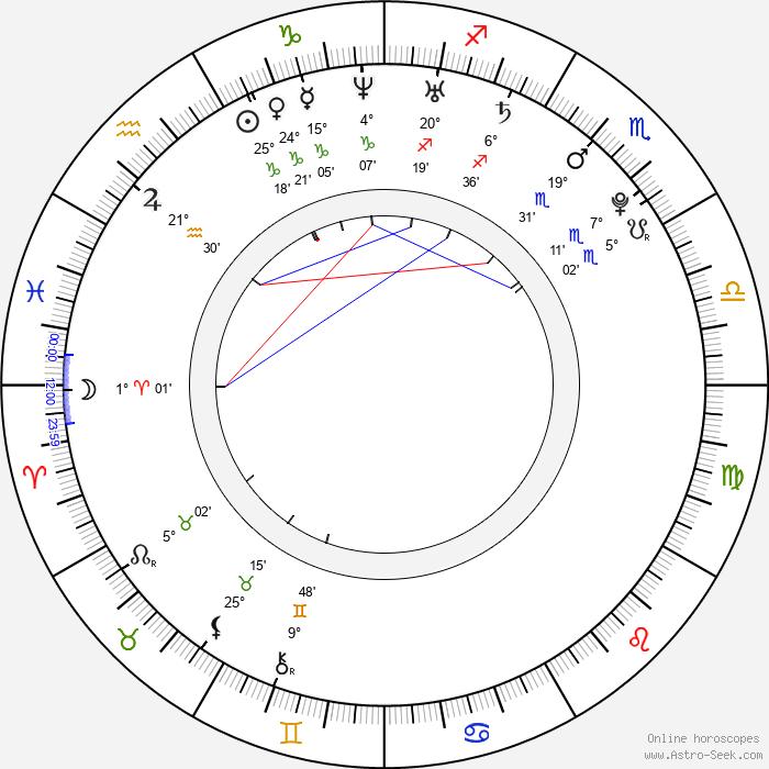 Jessy Schram - Birth horoscope chart