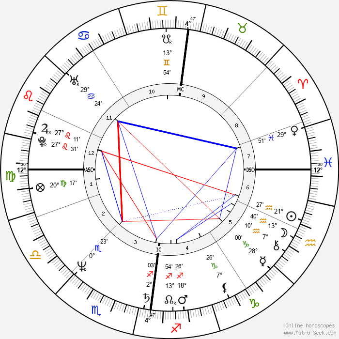 Jesuree Smyth - Birth horoscope chart