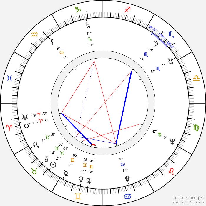 Jesús Franco - Birth horoscope chart