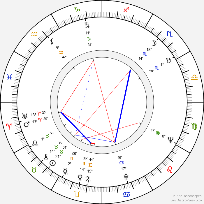 Jesús Franco - Birth horoscope chart