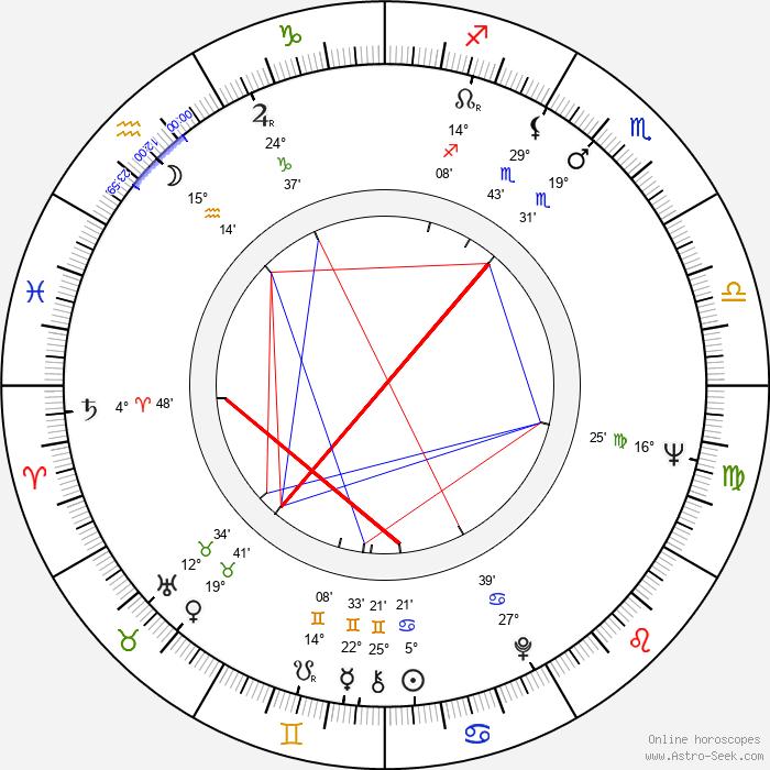 Jesús Hermida - Birth horoscope chart