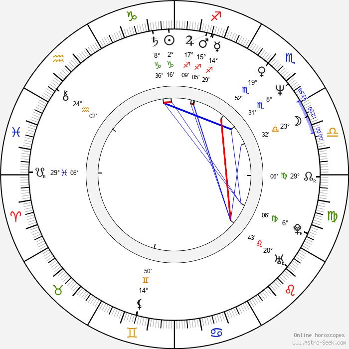 Jesús Ochoa - Birth horoscope chart