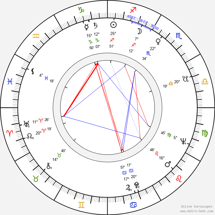 Jesús Puente - Birth horoscope chart
