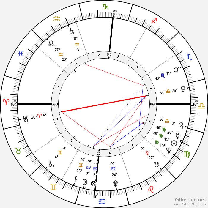 Jewel Akens - Birth horoscope chart