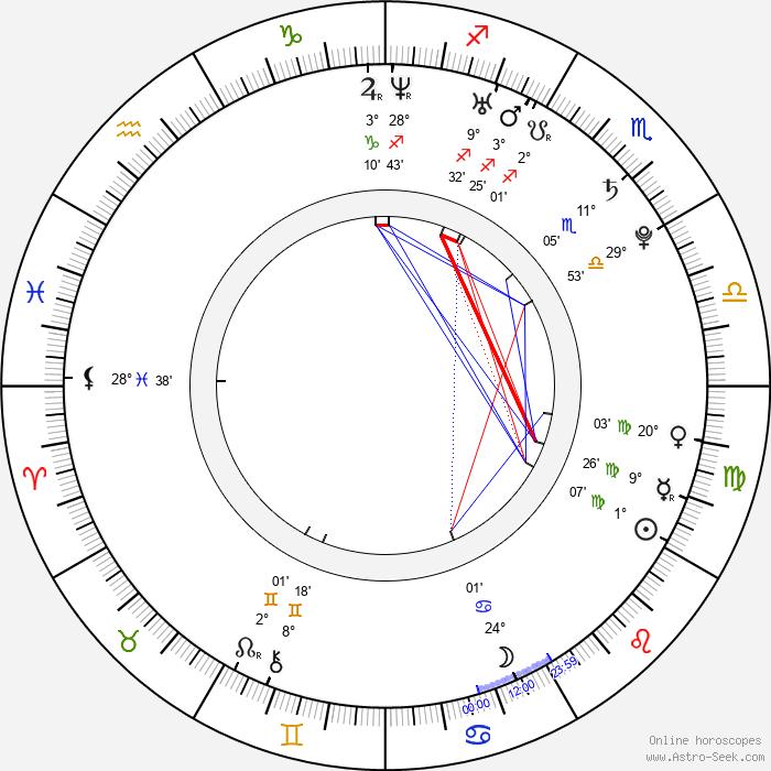 Ji-hye Seo - Birth horoscope chart