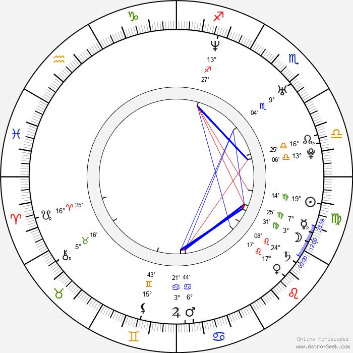 Ji-min Yun - Birth horoscope chart
