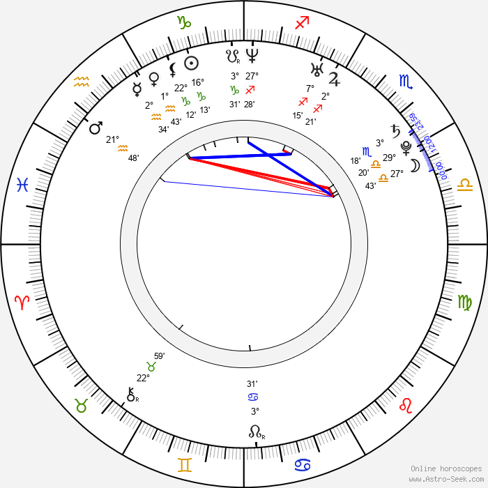 Ji-sung Koo - Birth horoscope chart