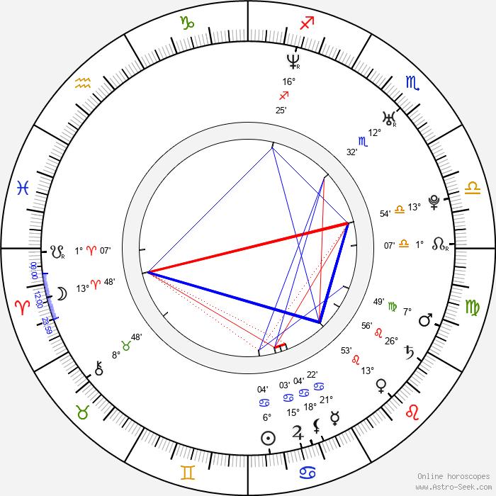 Ji-won Ha - Birth horoscope chart