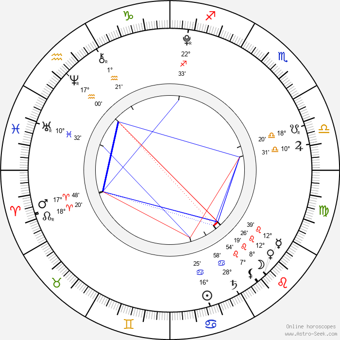 Ji-young Kim - Birth horoscope chart