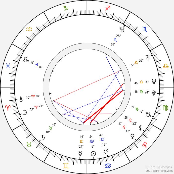Jianbin Chen - Birth horoscope chart
