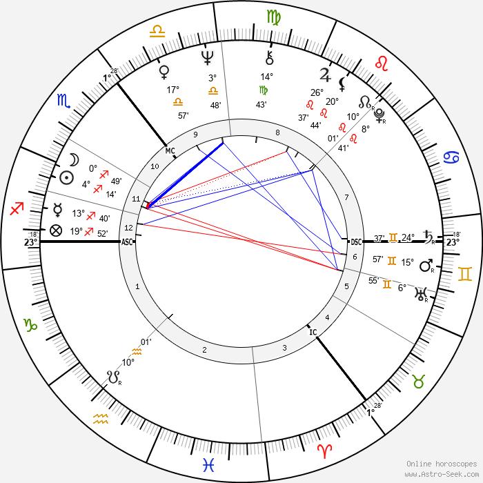Jil Sander - Birth horoscope chart