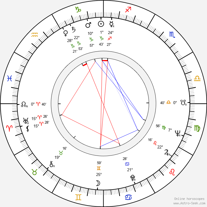 Jill Bennett - Birth horoscope chart