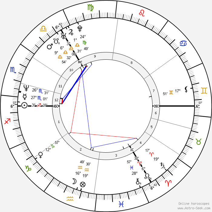 Jill Hennessy - Birth horoscope chart