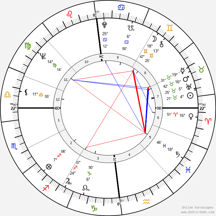 Jill Ireland - Birth horoscope chart