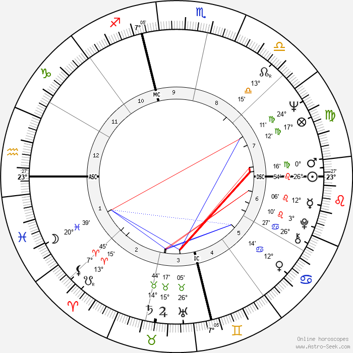 Jill St. John - Birth horoscope chart