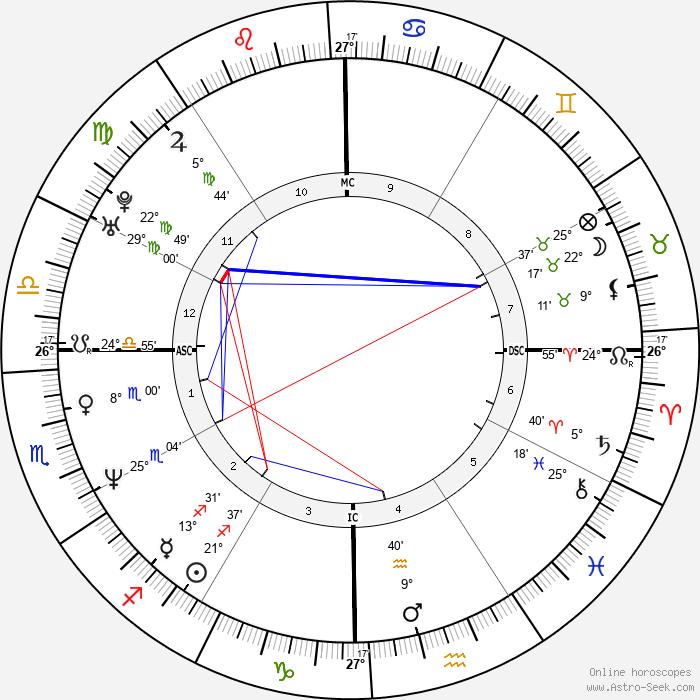 Jill Stokesberry - Birth horoscope chart