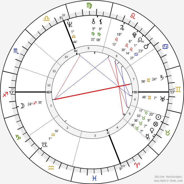 Jim Abrahams - Birth horoscope chart