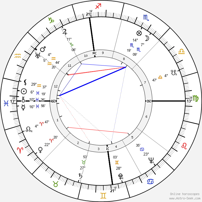 Jim Backus - Birth horoscope chart