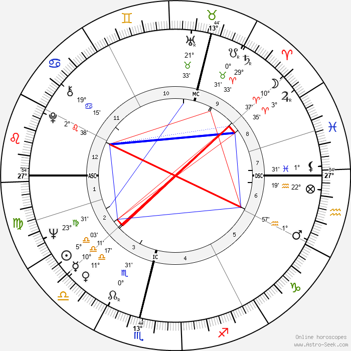 Jim Baxter - Birth horoscope chart