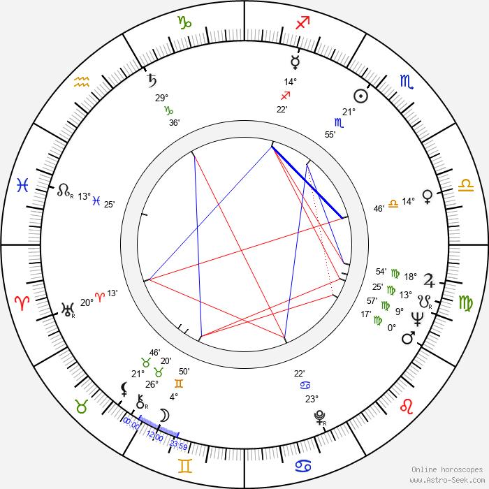 Jim Burk - Birth horoscope chart