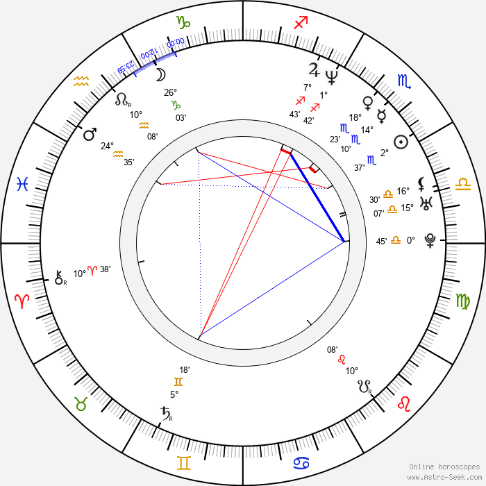Jim Butcher - Birth horoscope chart