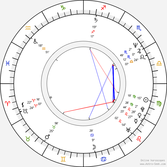 Jim Cantafio - Birth horoscope chart