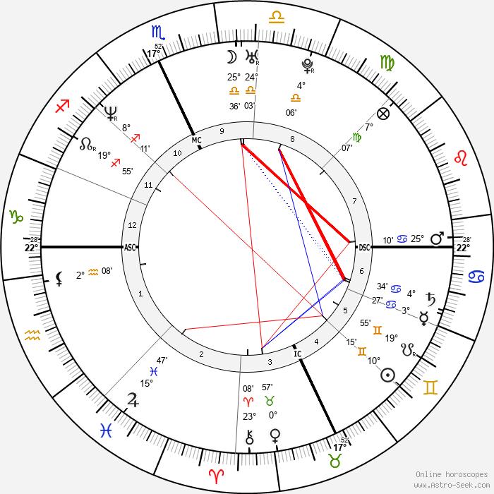 Jim Carey - Birth horoscope chart