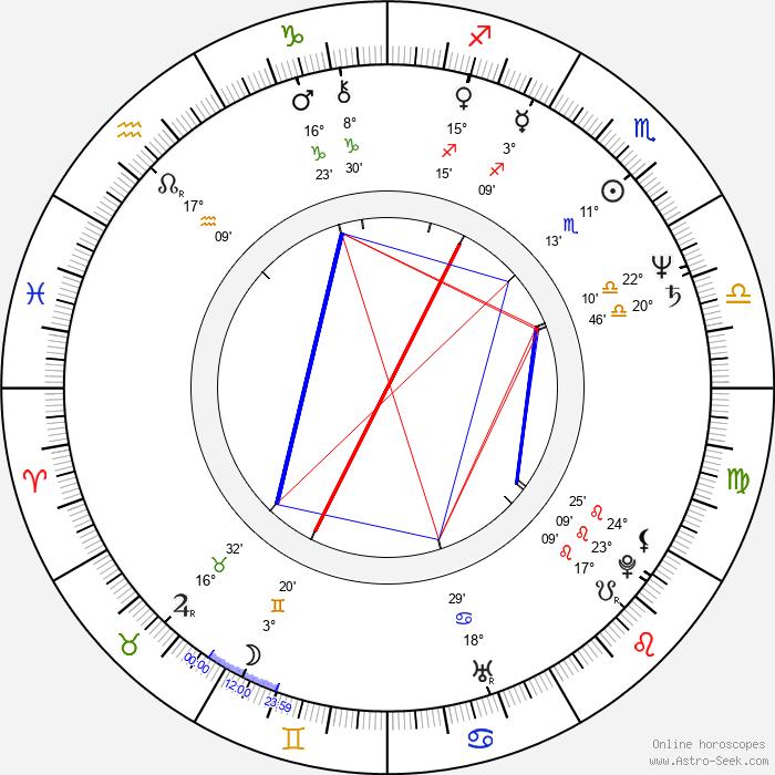 Jim Cummings - Birth horoscope chart