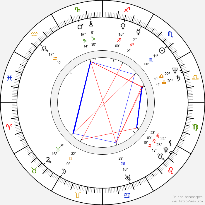 Jim Cummings - Birth horoscope chart