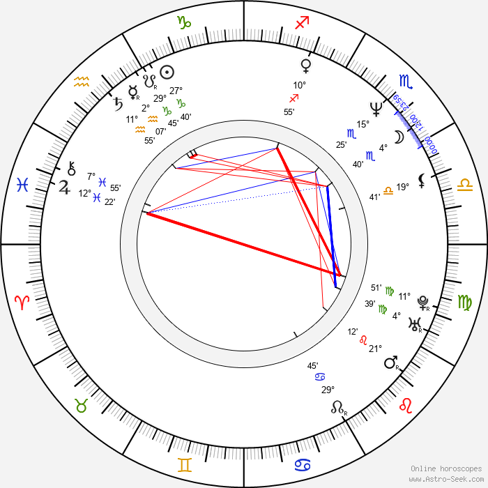 Jim Davidson - Birth horoscope chart