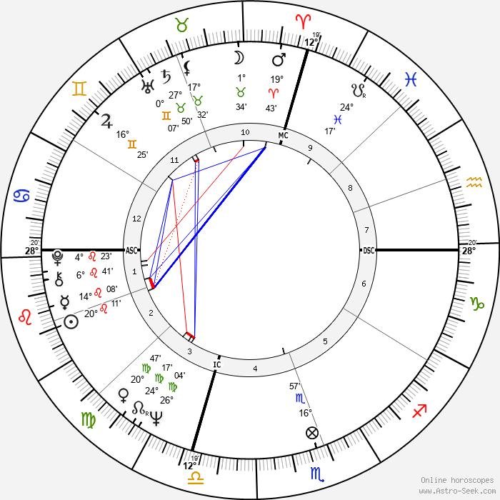 Jim French - Birth horoscope chart