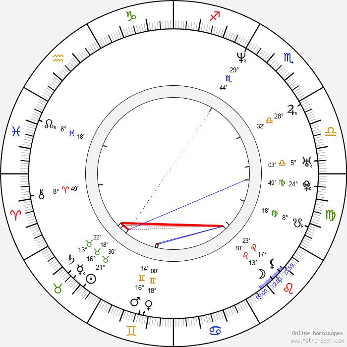 Jim Furyk - Birth horoscope chart