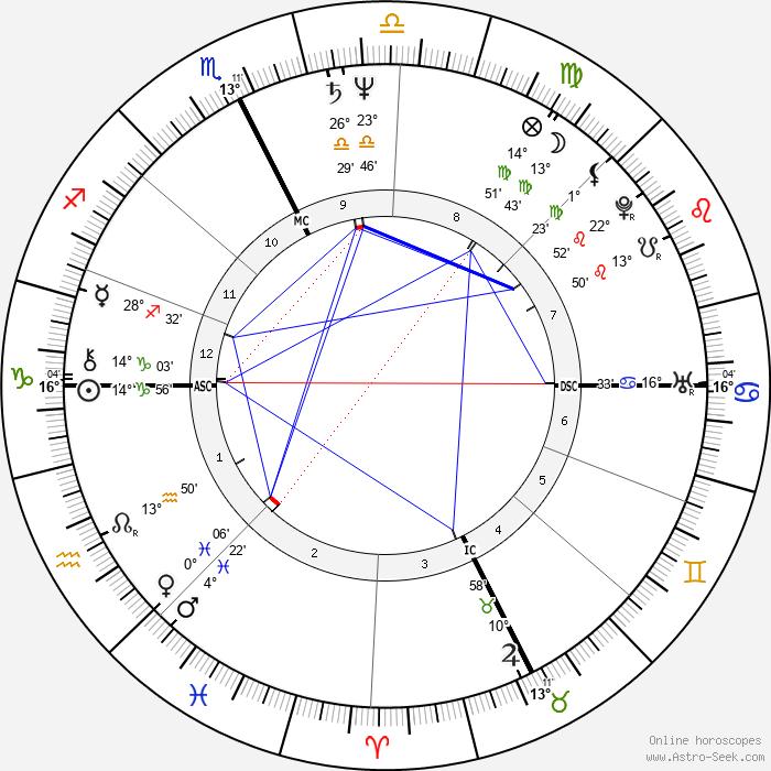Jim Gantner - Birth horoscope chart