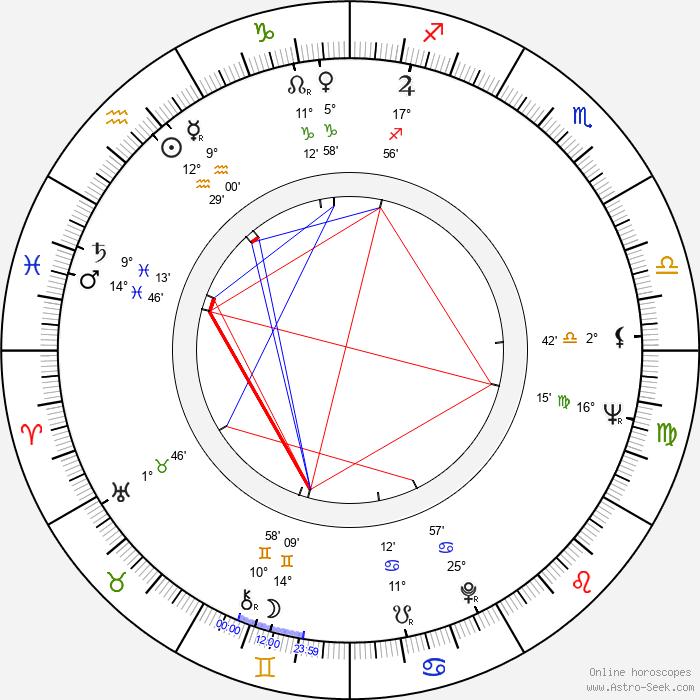 Jim Goddard - Birth horoscope chart