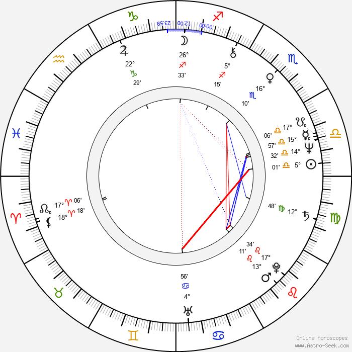 Jim Henshaw - Birth horoscope chart
