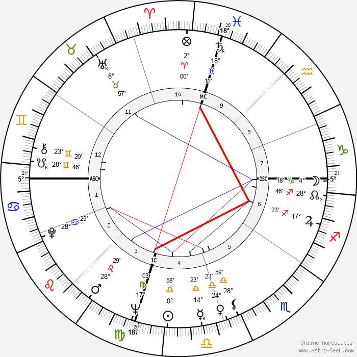 Jim Henson - Birth horoscope chart