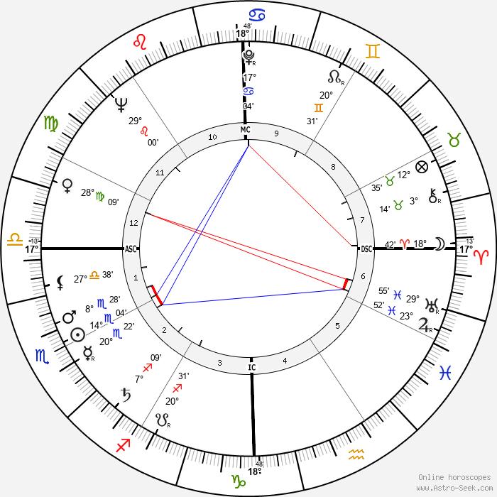 Jim Hiltz - Birth horoscope chart