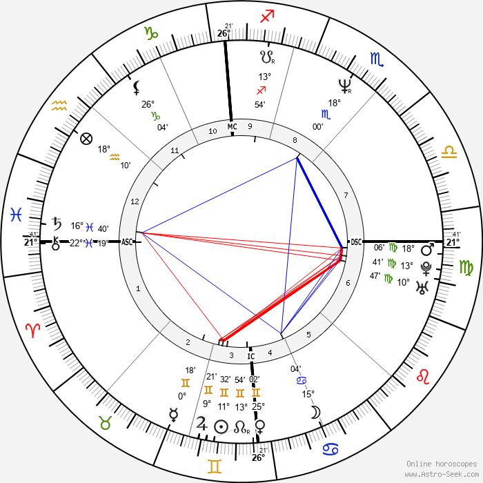 Jim Knipfel - Birth horoscope chart